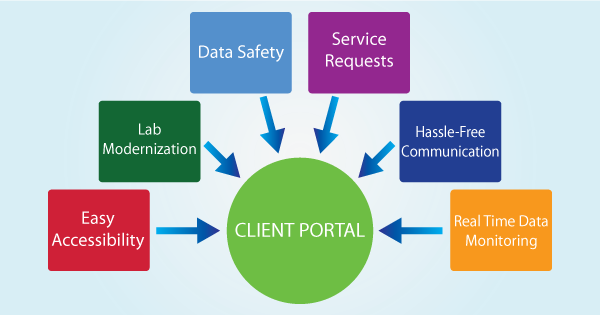 Secure Client Portal for Seamless Communication