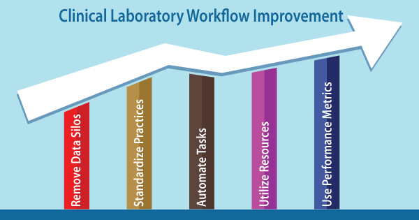 Clinical Laboratory Workflows Improvement