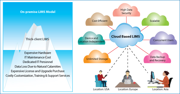 Cloud Technology Maximizes ROI By Reducing TCO