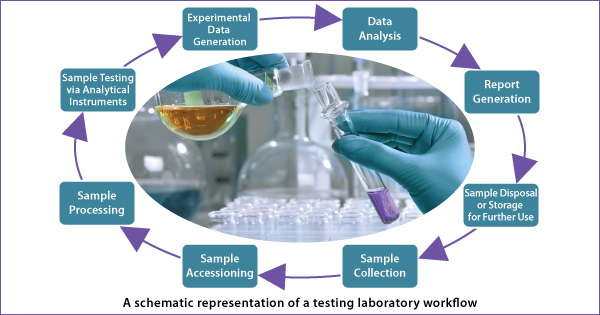 LIMS for Testing Laboratories – An Overview of Features and Compliance for Testing Laboratories