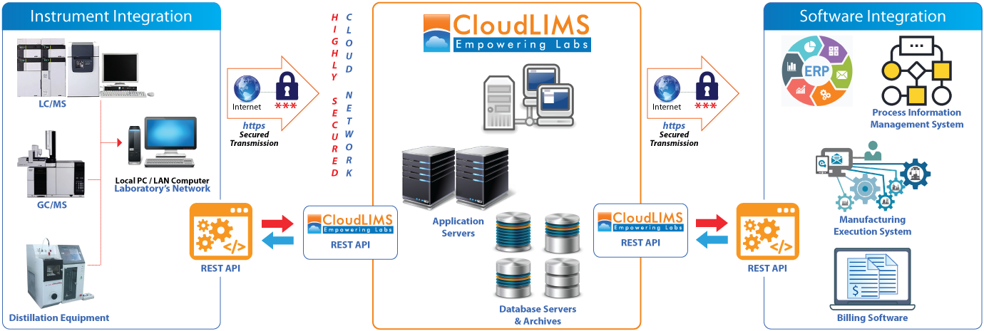 A schematic representation of the integration of oil and gas analyzers and software with CloudLIMS