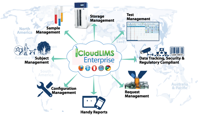 CloudLIMS Workflow